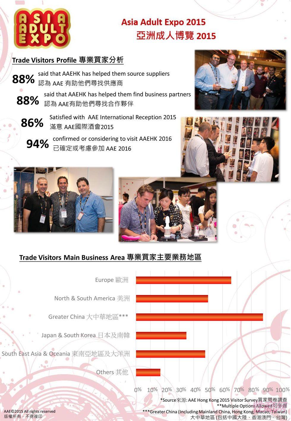 2015(香港)亚洲成人博览数据分析报告图片2