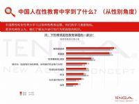 2018 全球自愉报告(四):中国人接受性教育的可能性全球最低