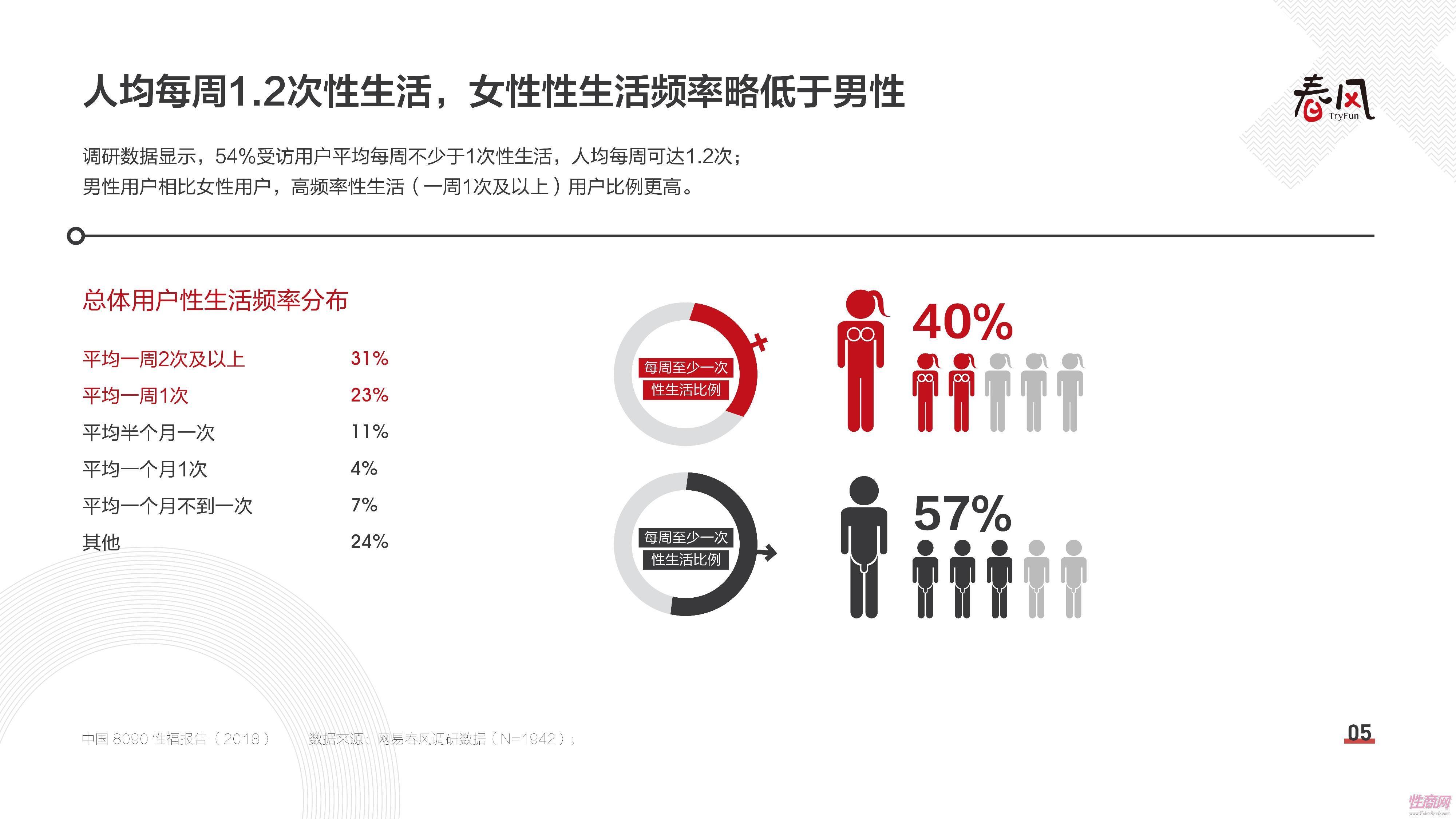 18中国8090性福报告 (4)