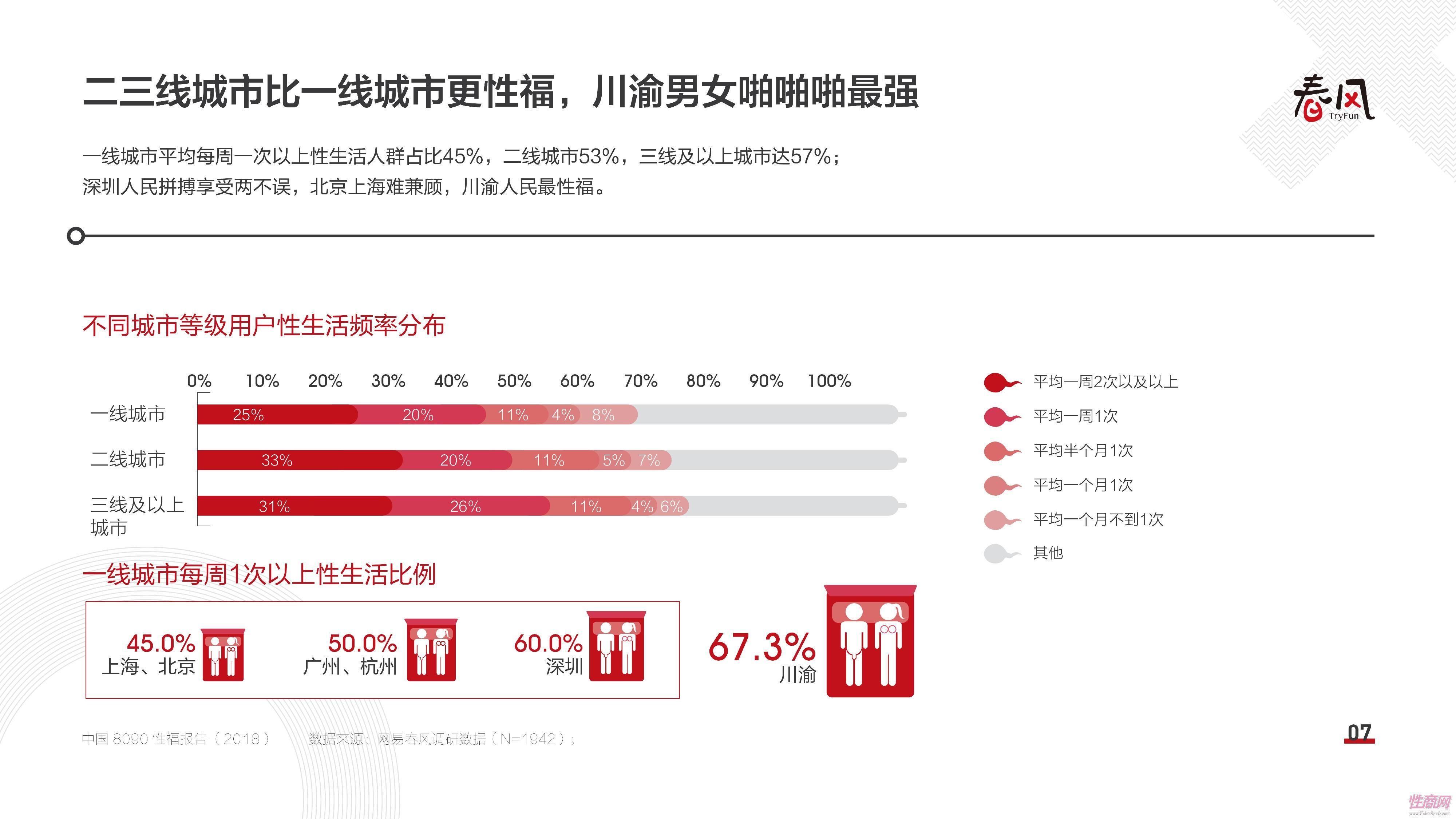 18中国8090性福报告 (6)