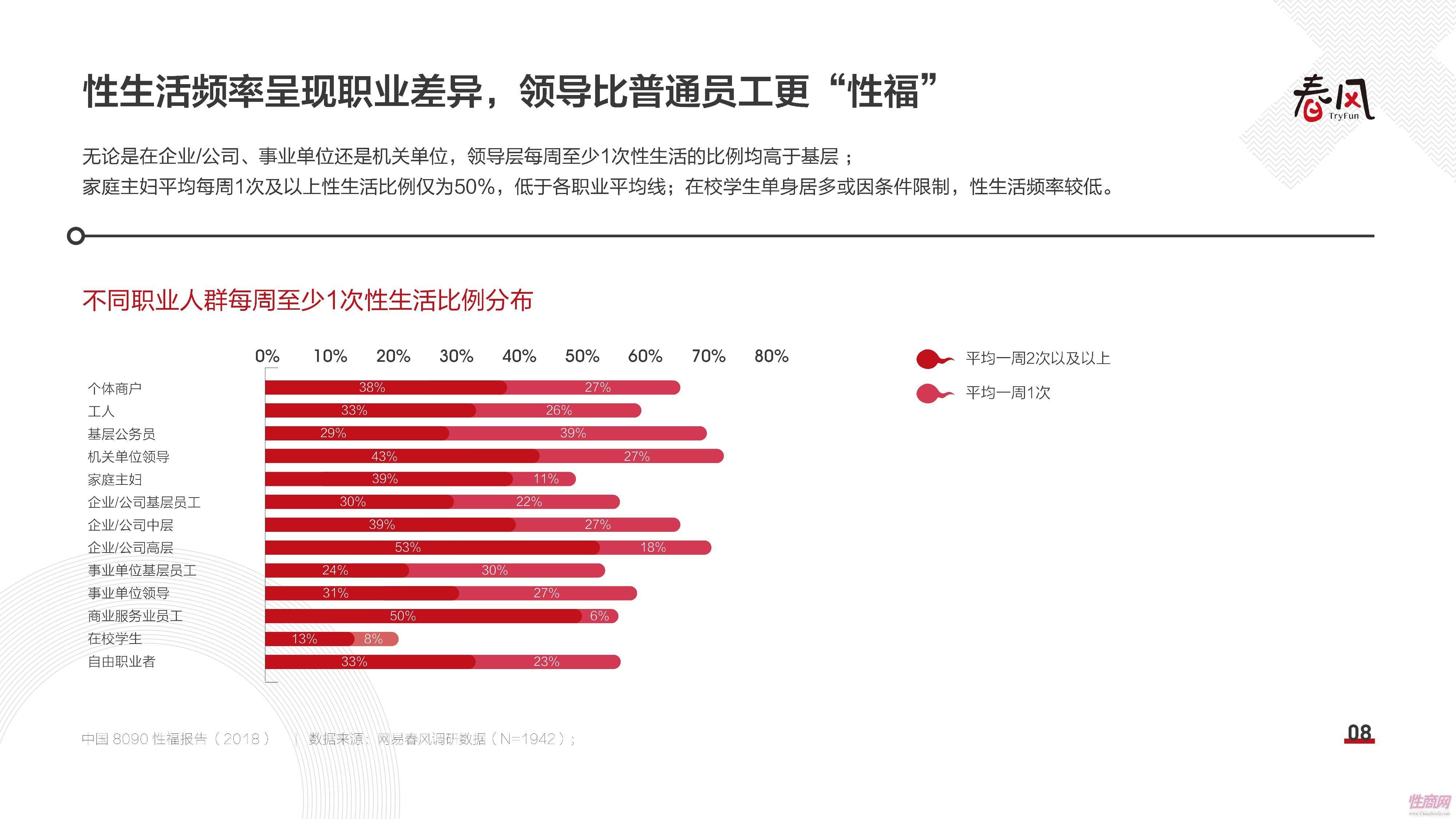 18中国8090性福报告 (7)