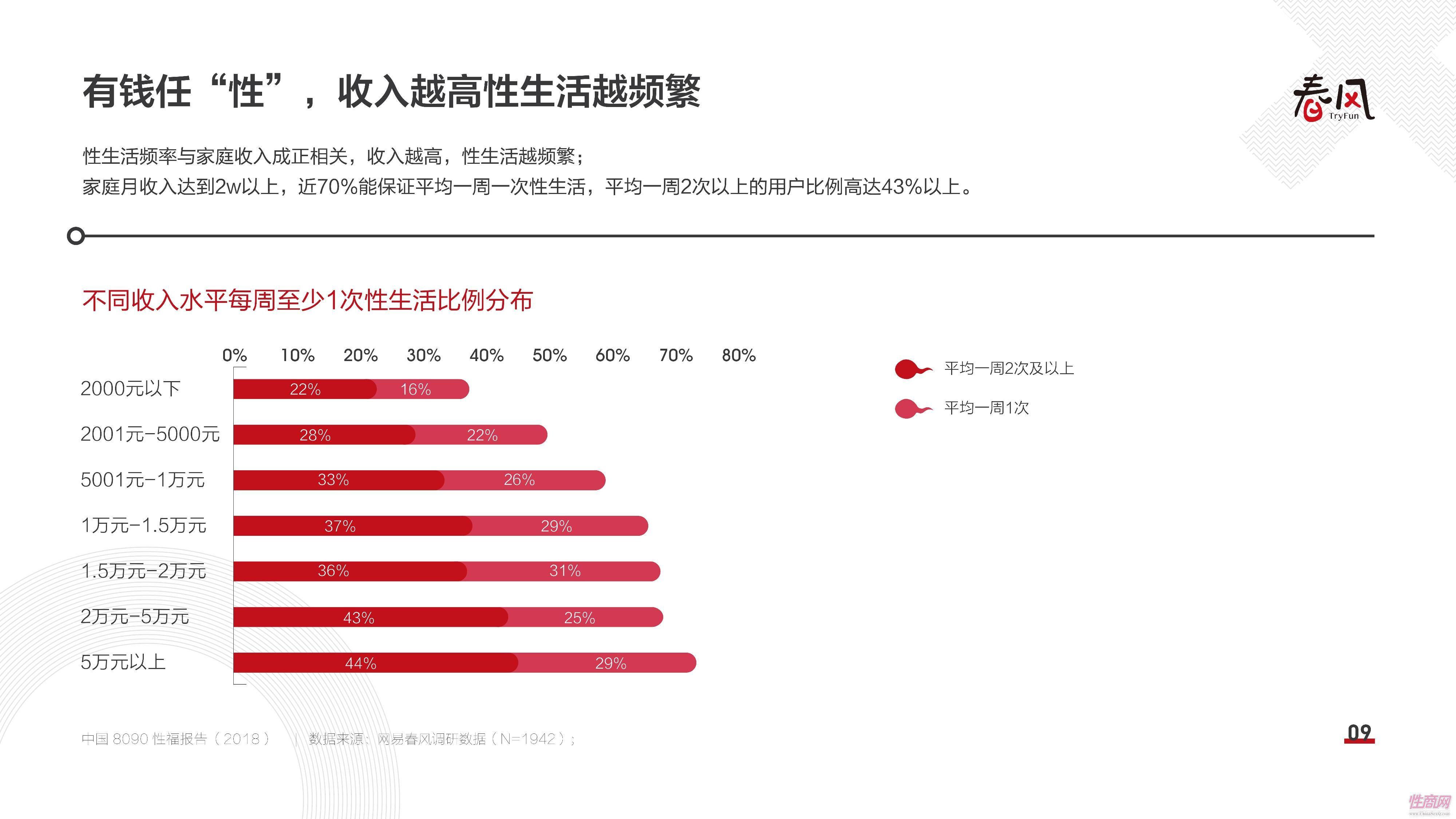 18中国8090性福报告 (8)
