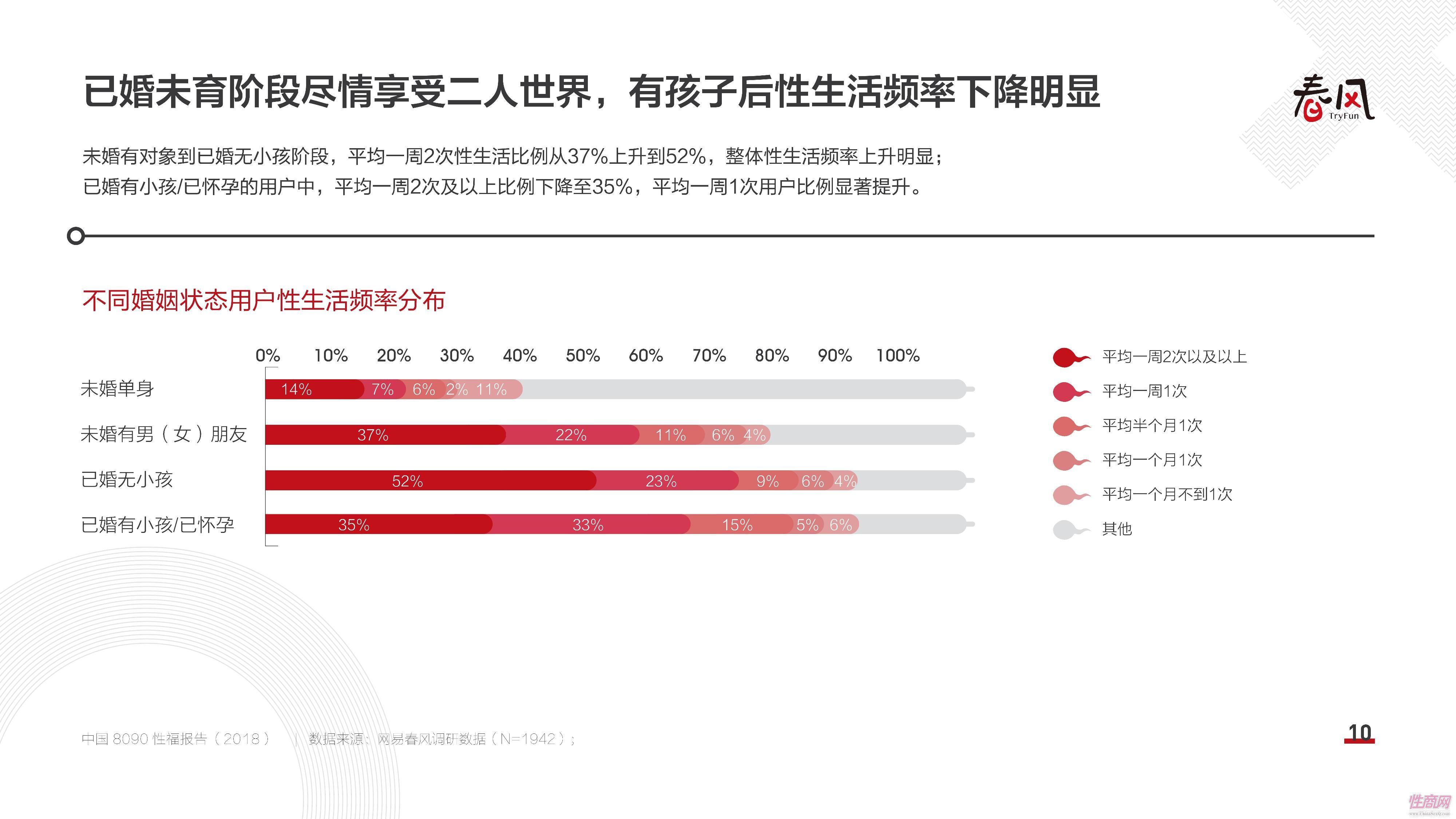 18中国8090性福报告 (9)