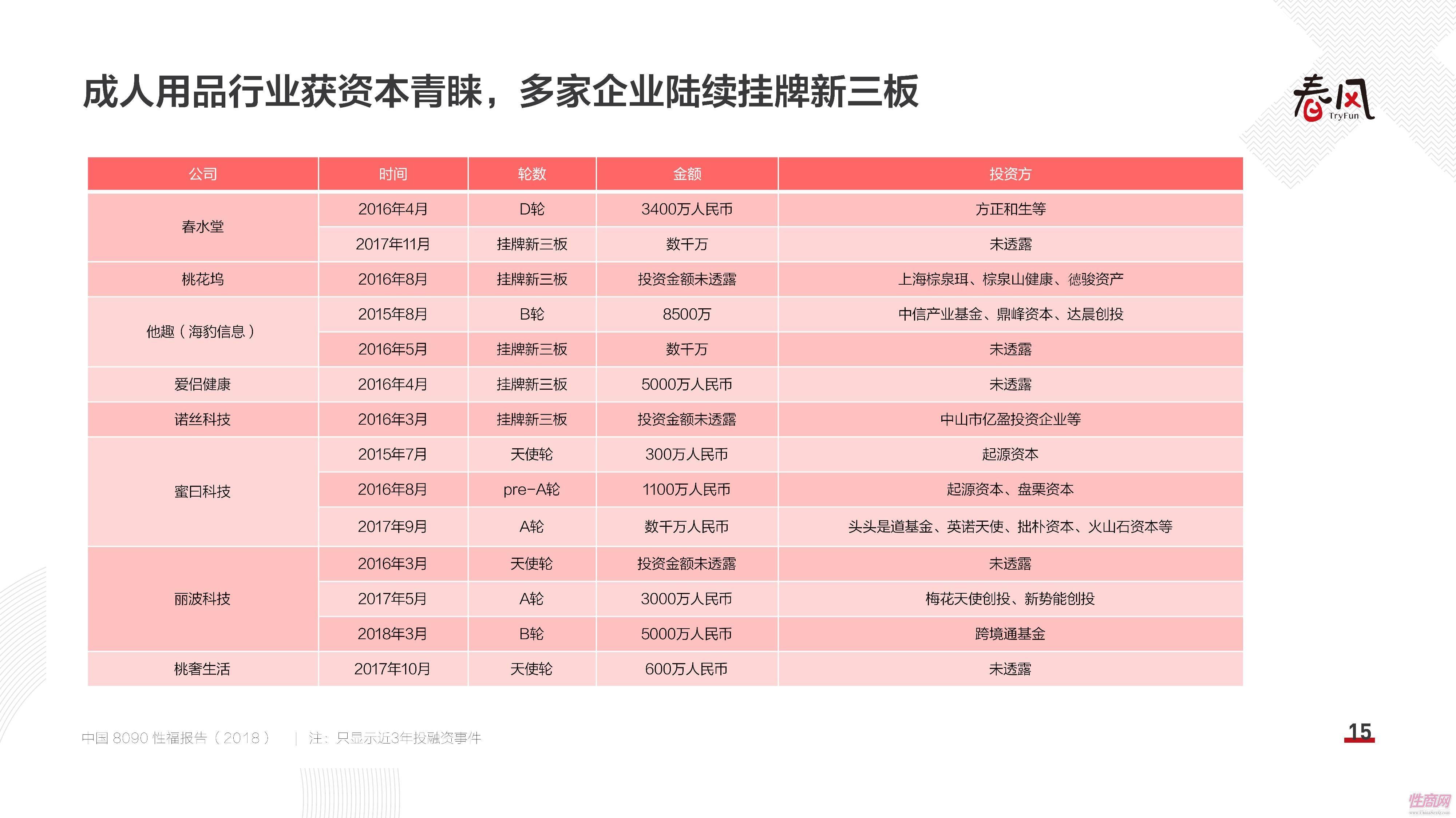18中国8090性福报告 (14)