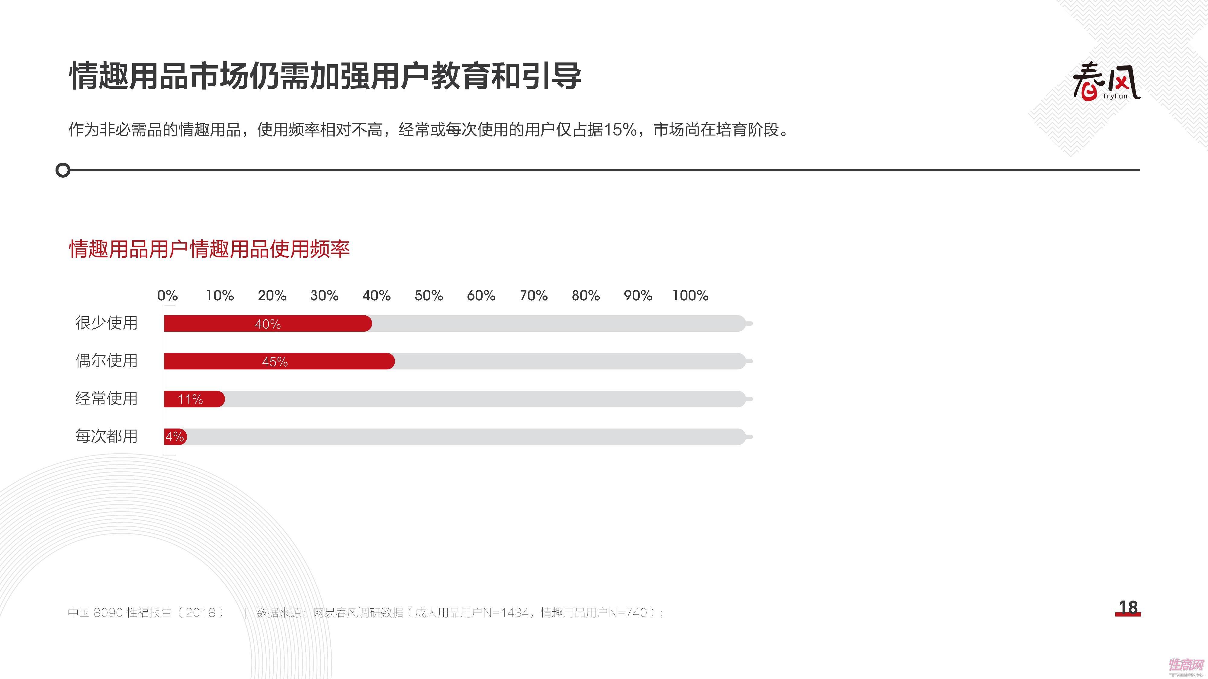 18中国8090性福报告 (17)