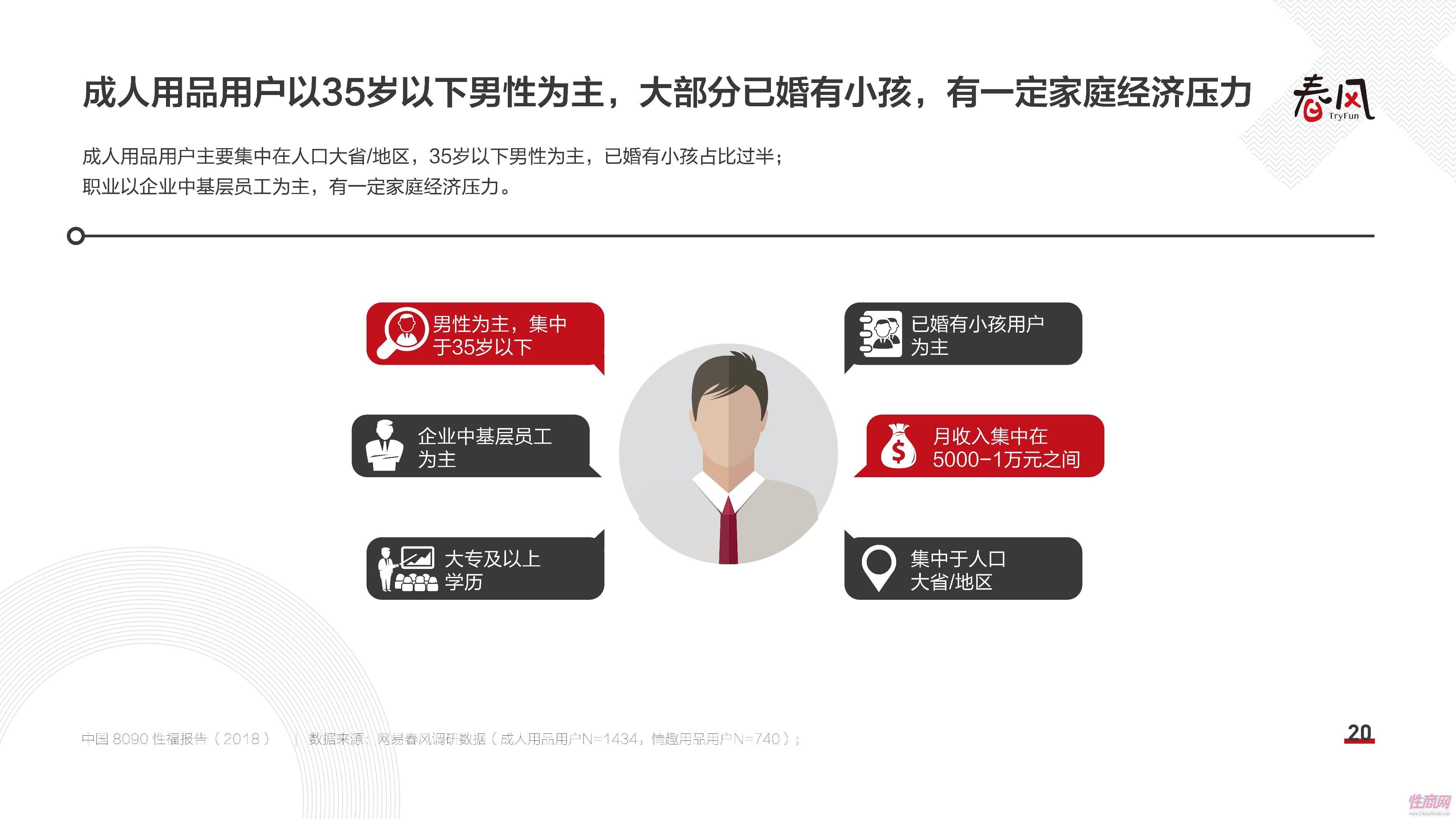 18中国8090性福报告 (19)