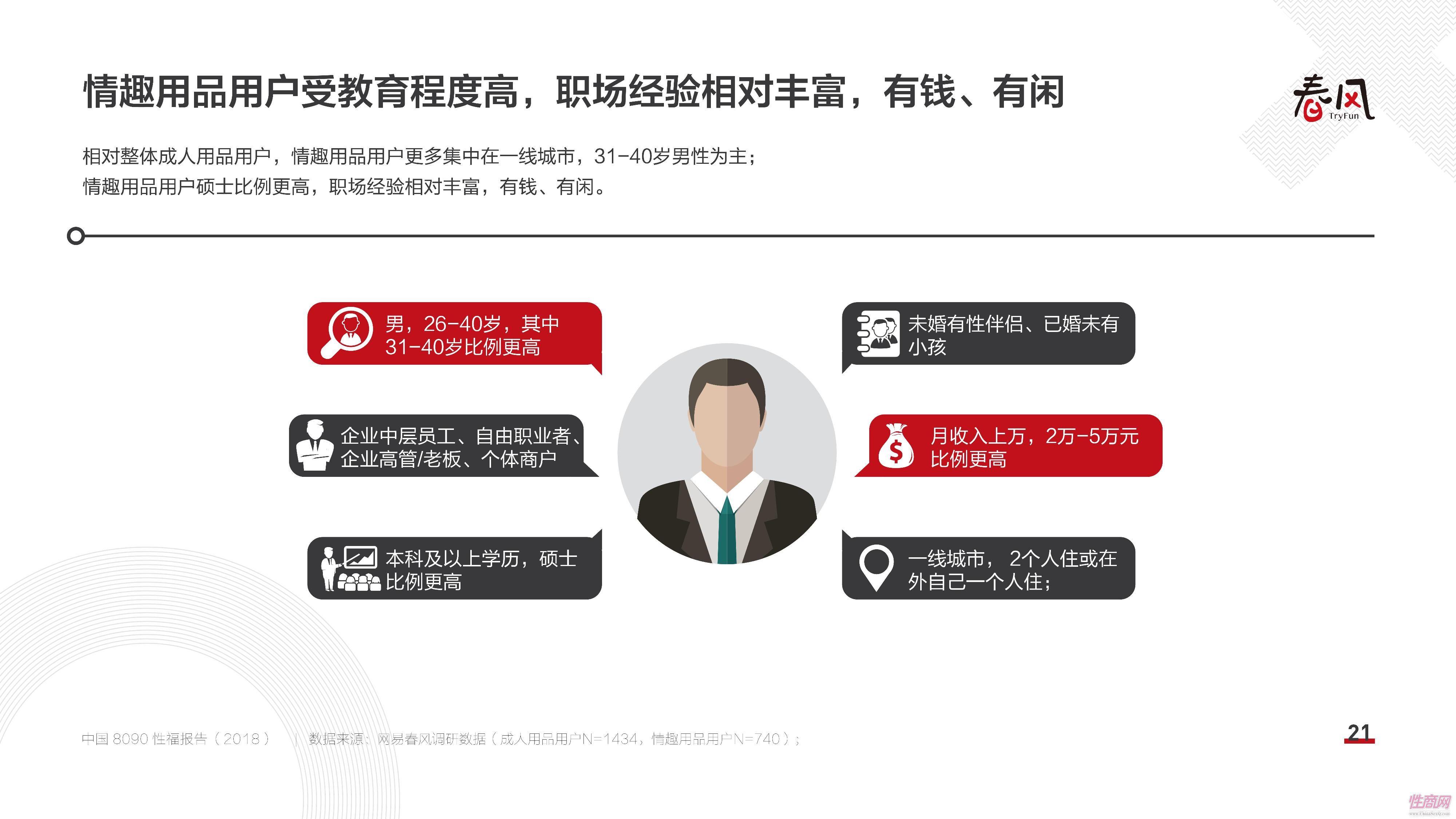 18中国8090性福报告 (20)