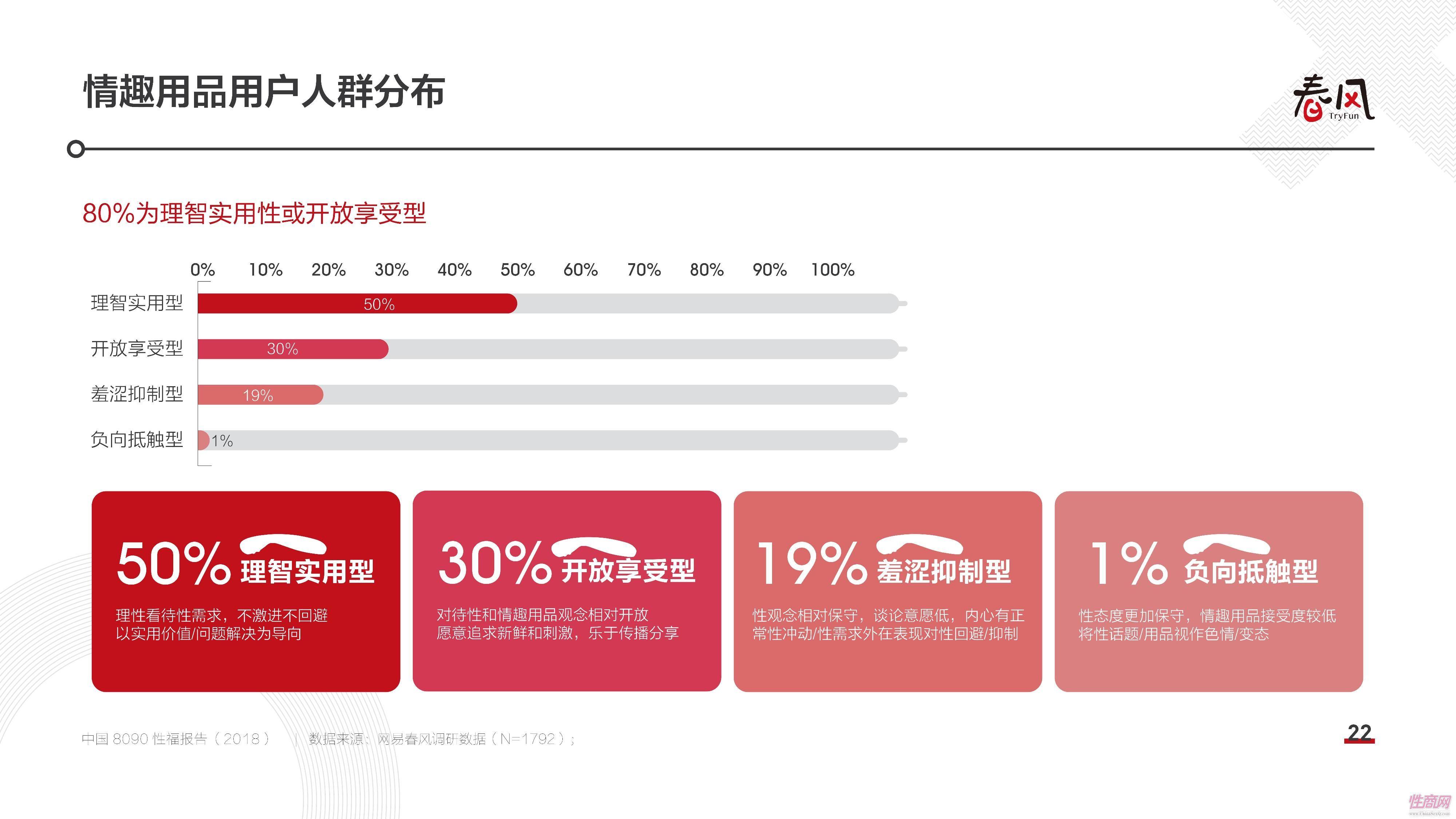 18中国8090性福报告 (21)