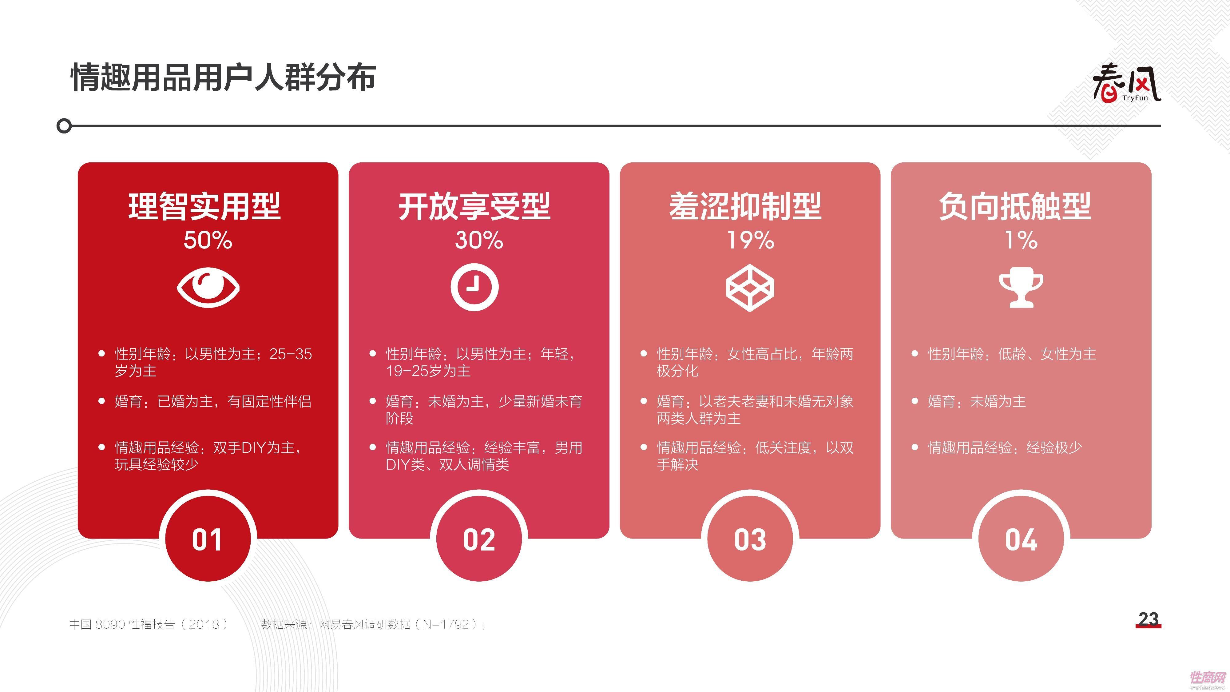 18中国8090性福报告 (22)