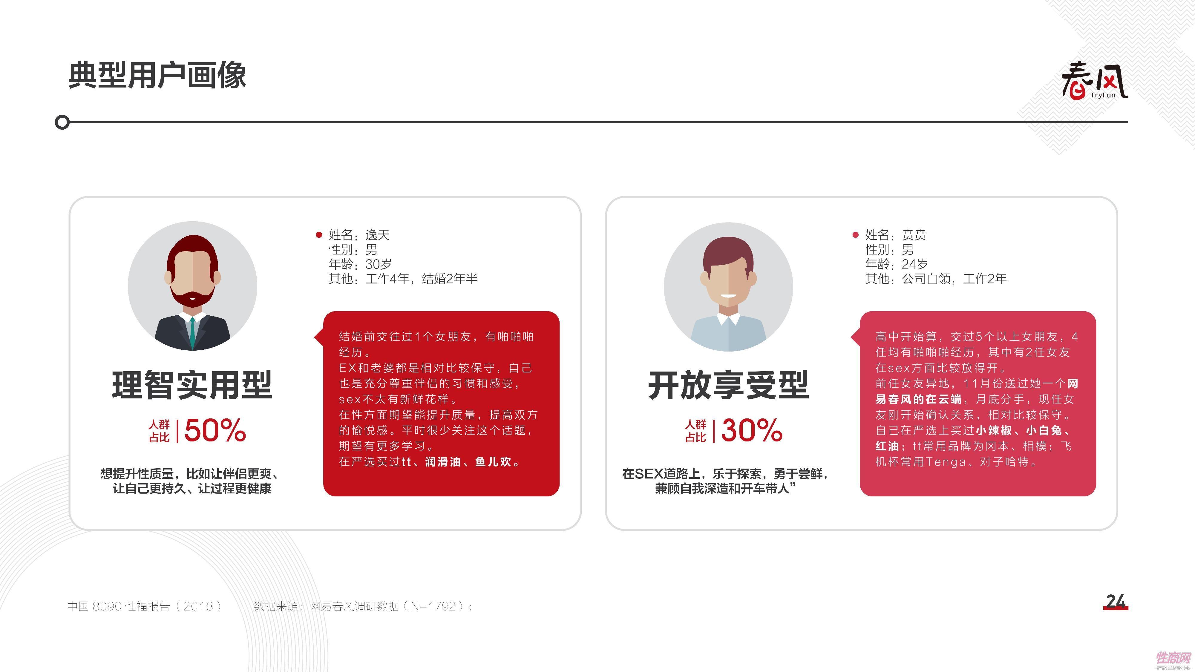 18中国8090性福报告 (23)