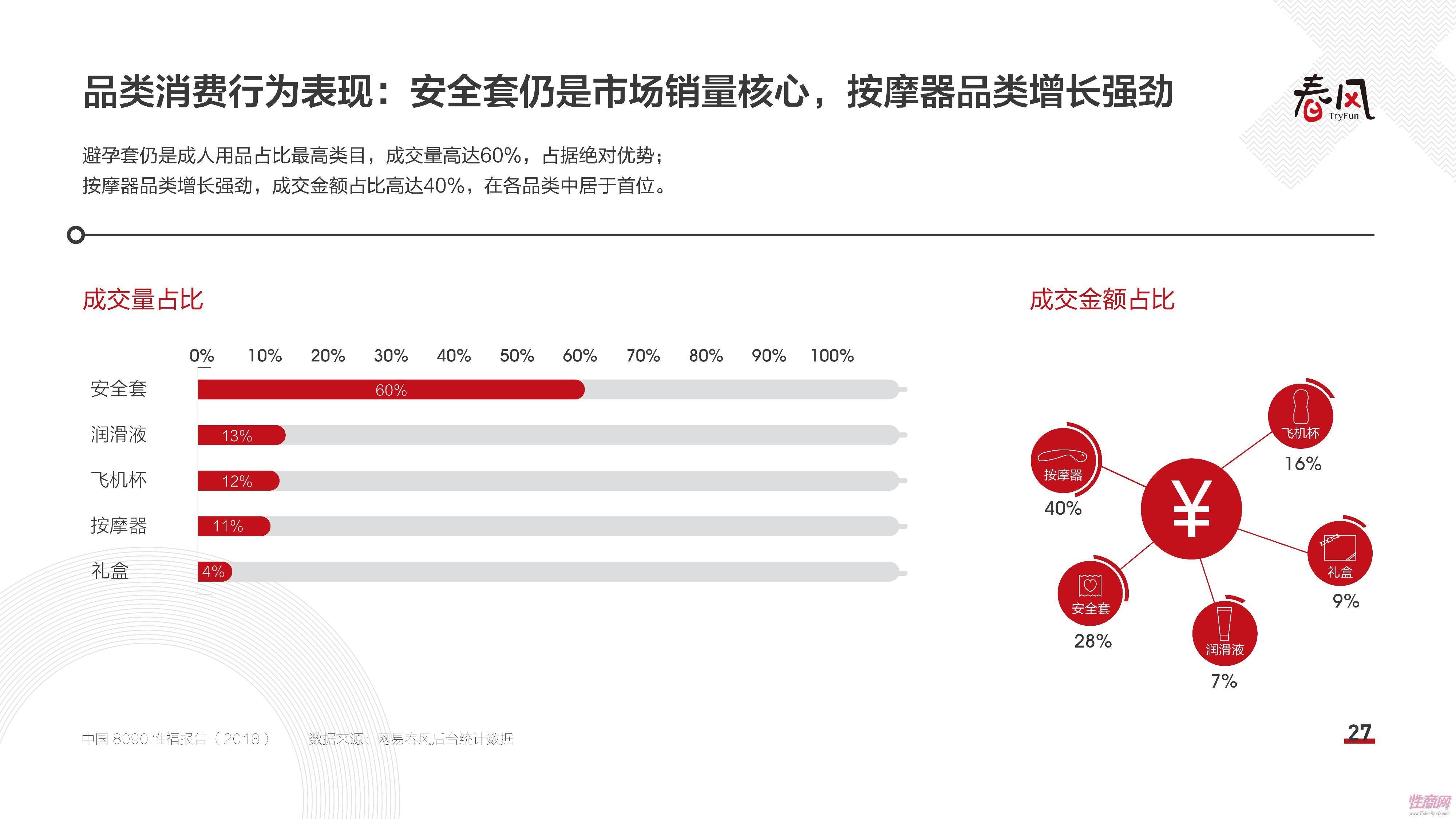 18中国8090性福报告 (26)