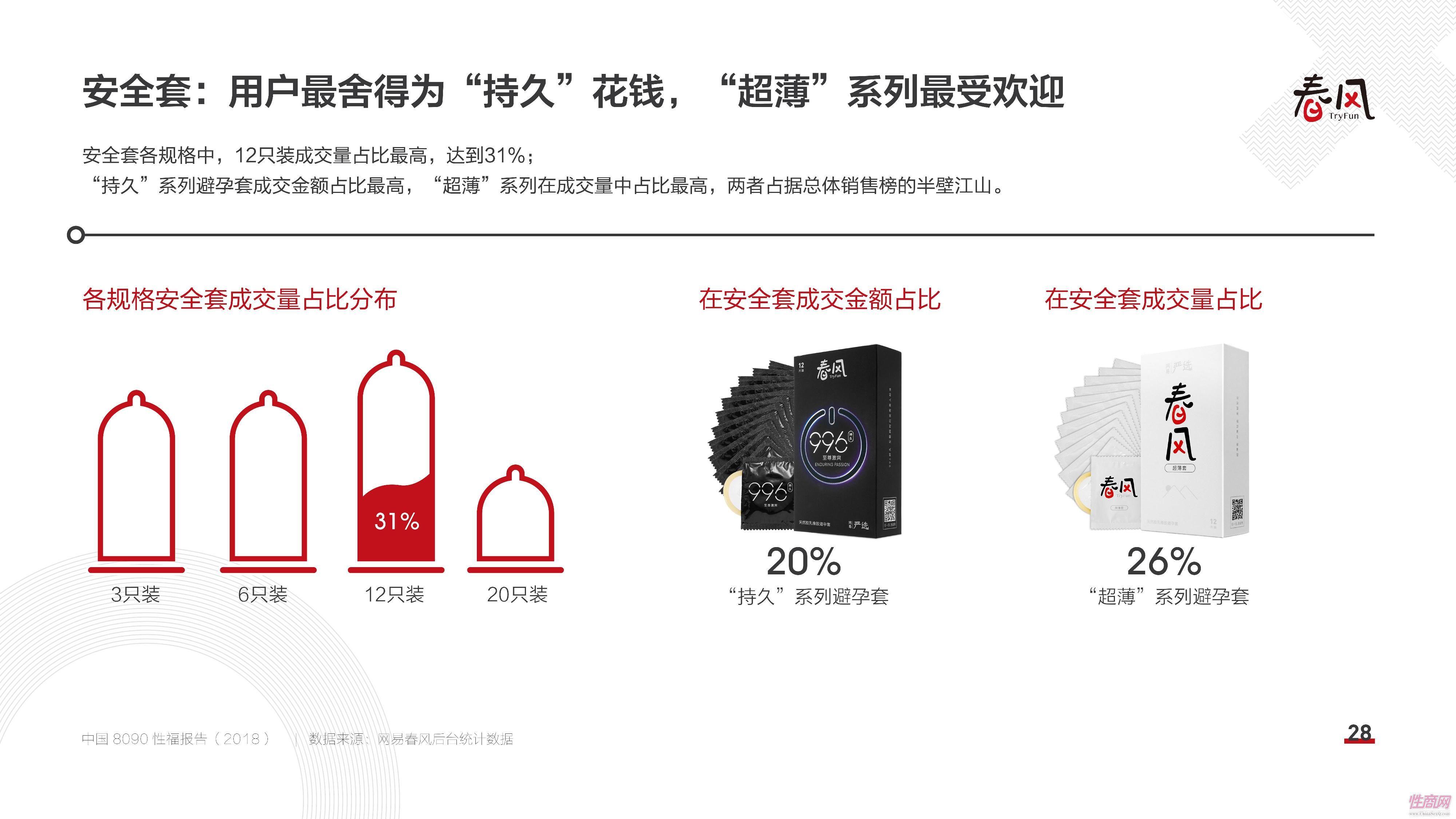 18中国8090性福报告 (27)