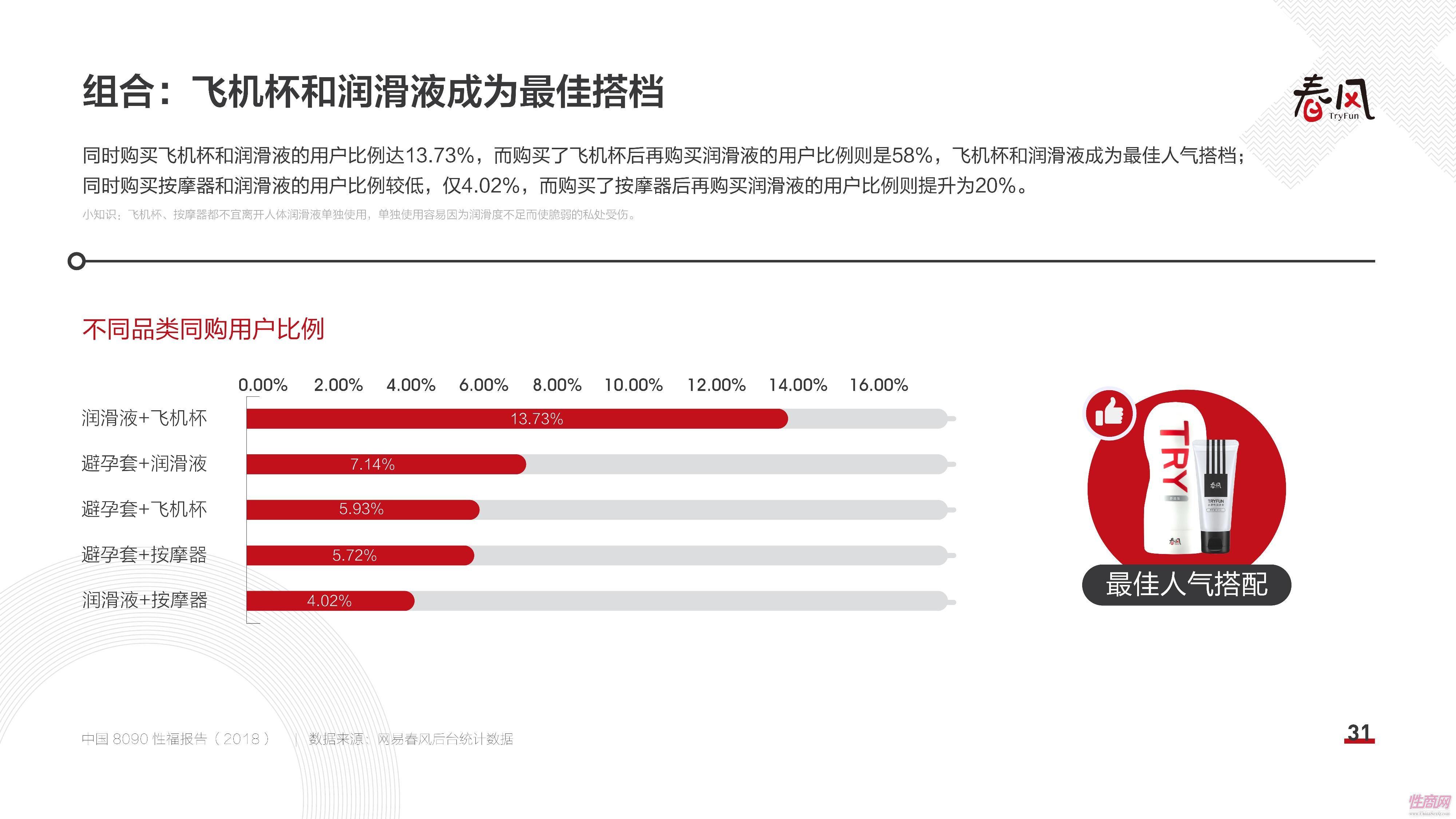 18中国8090性福报告 (30)