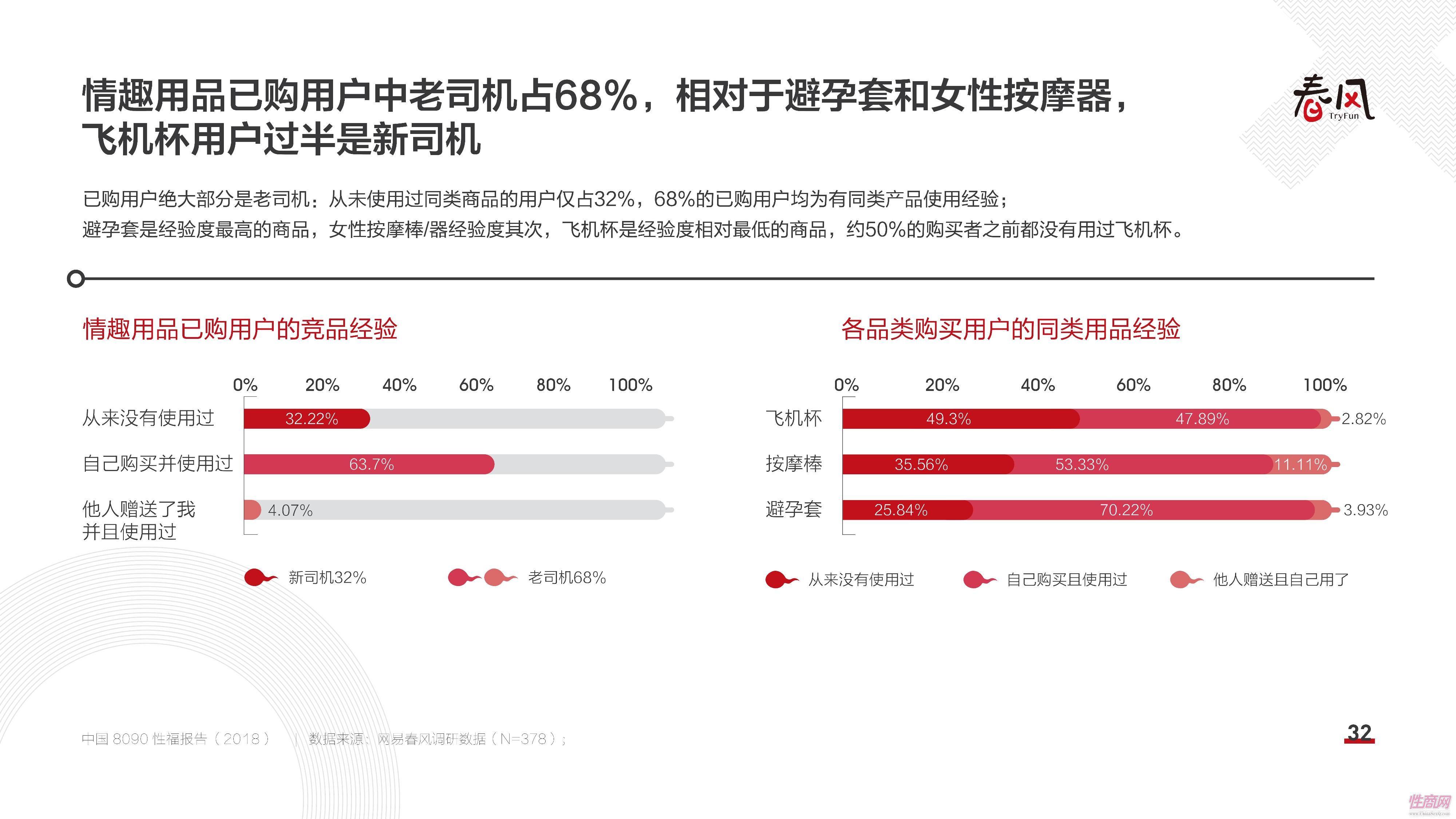 18中国8090性福报告 (31)