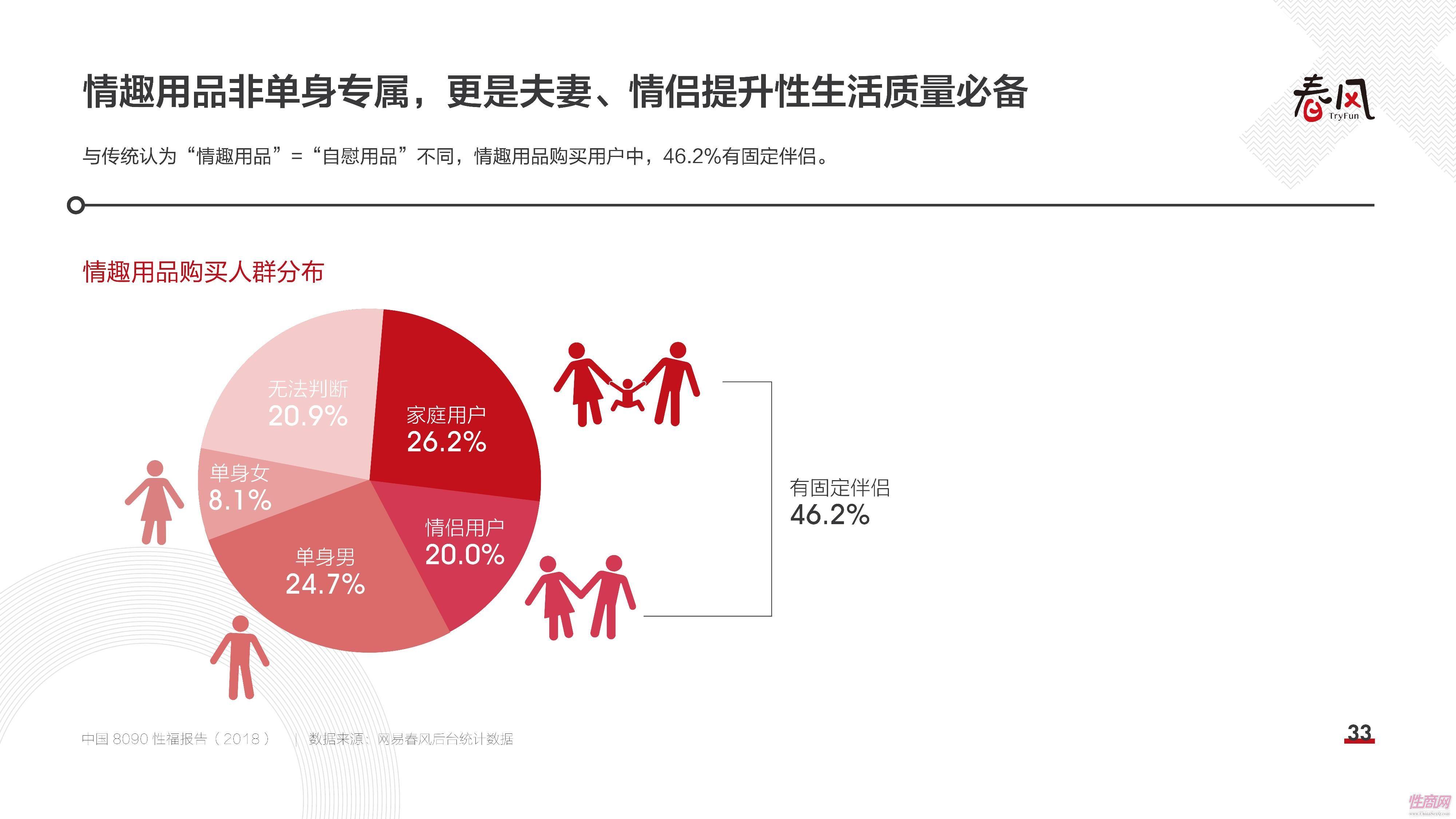 18中国8090性福报告 (32)