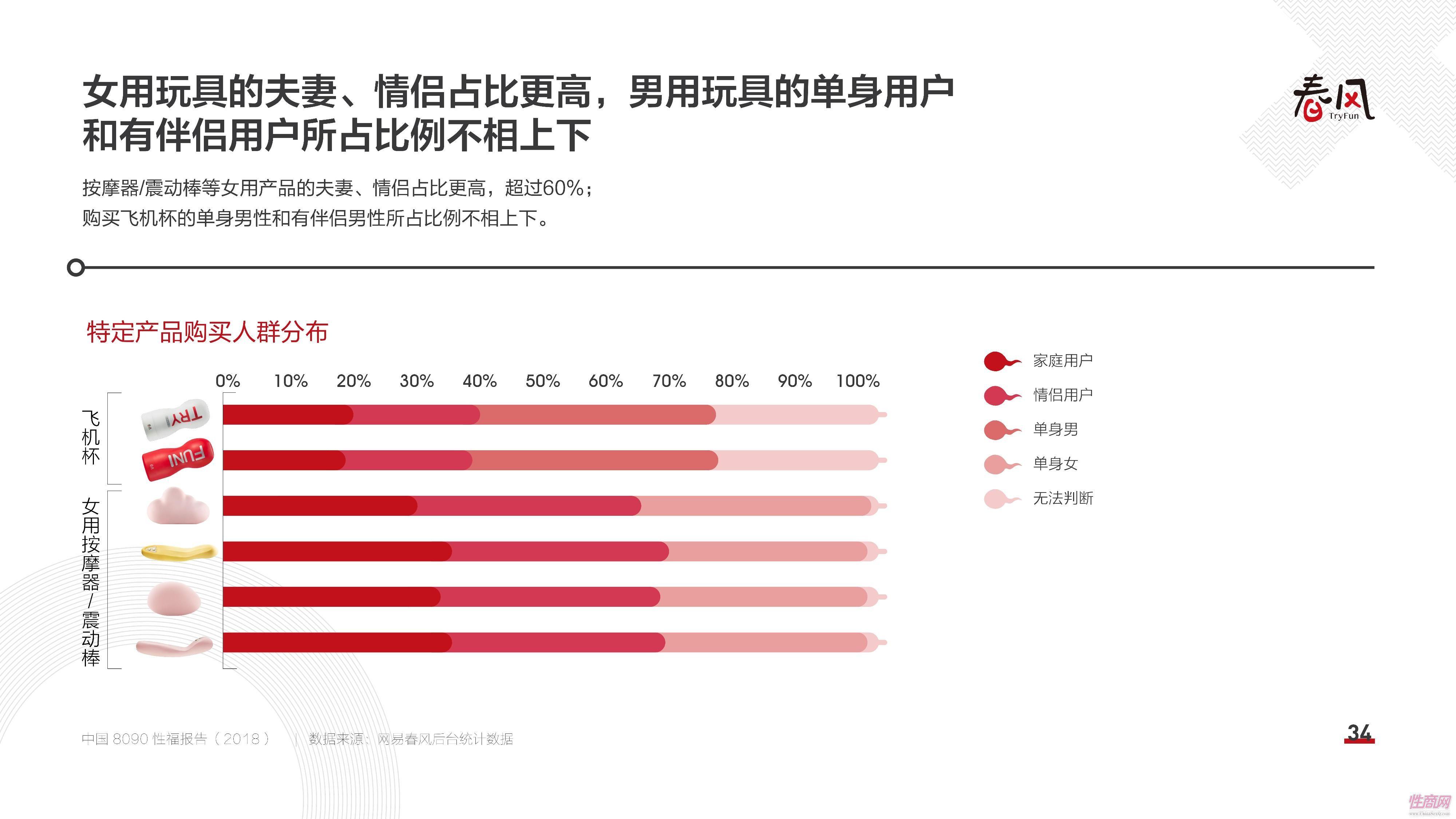 18中国8090性福报告 (33)