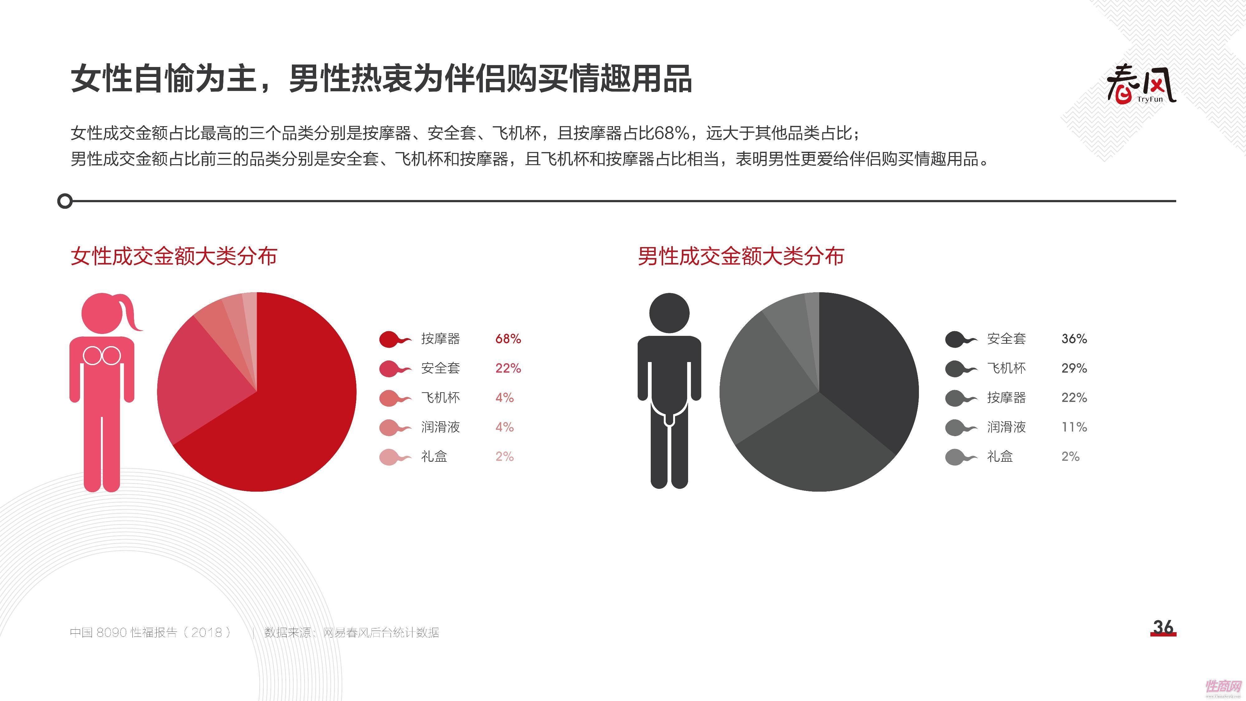 18中国8090性福报告 (35)