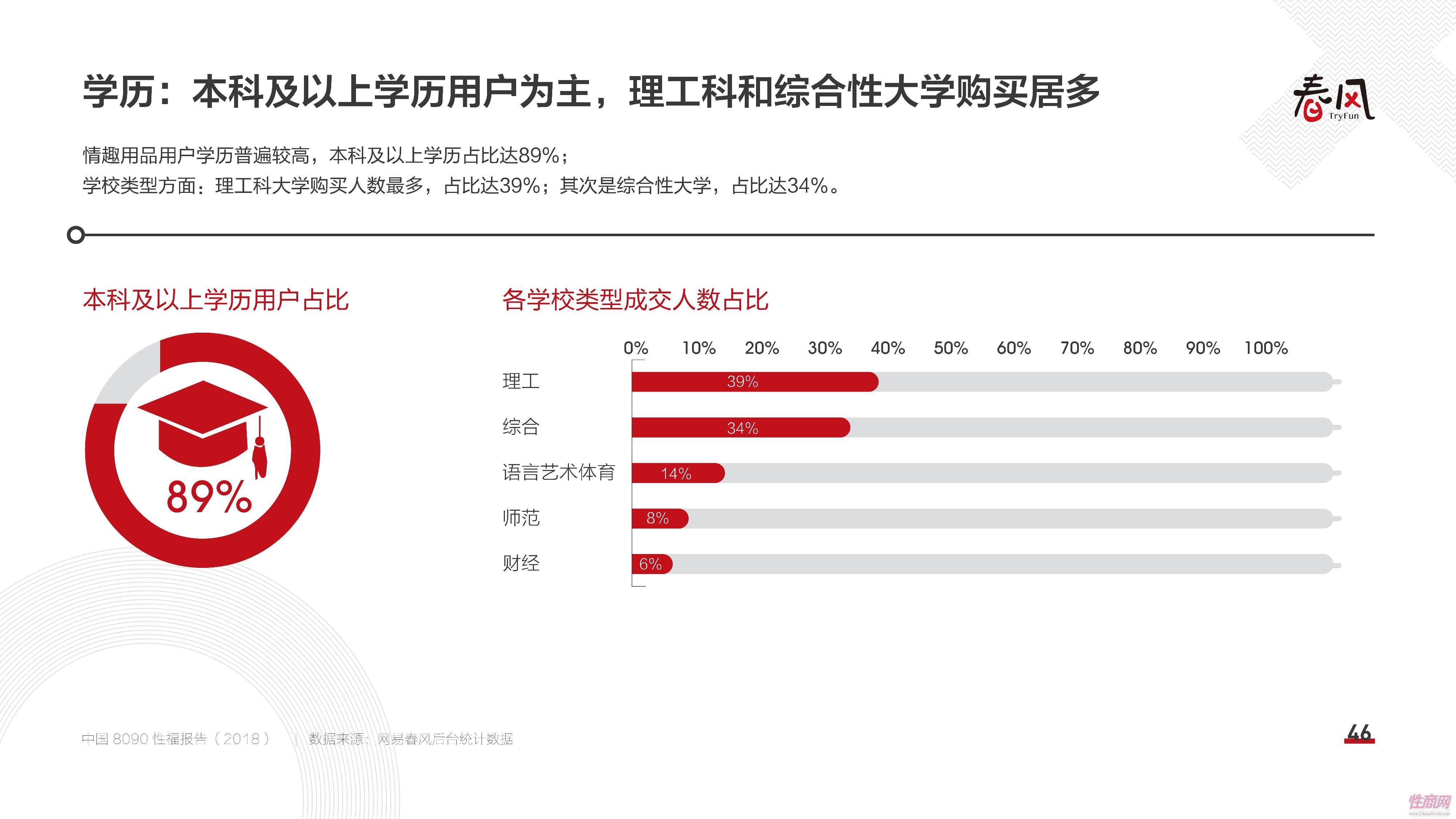 18中国8090性福报告 (45)