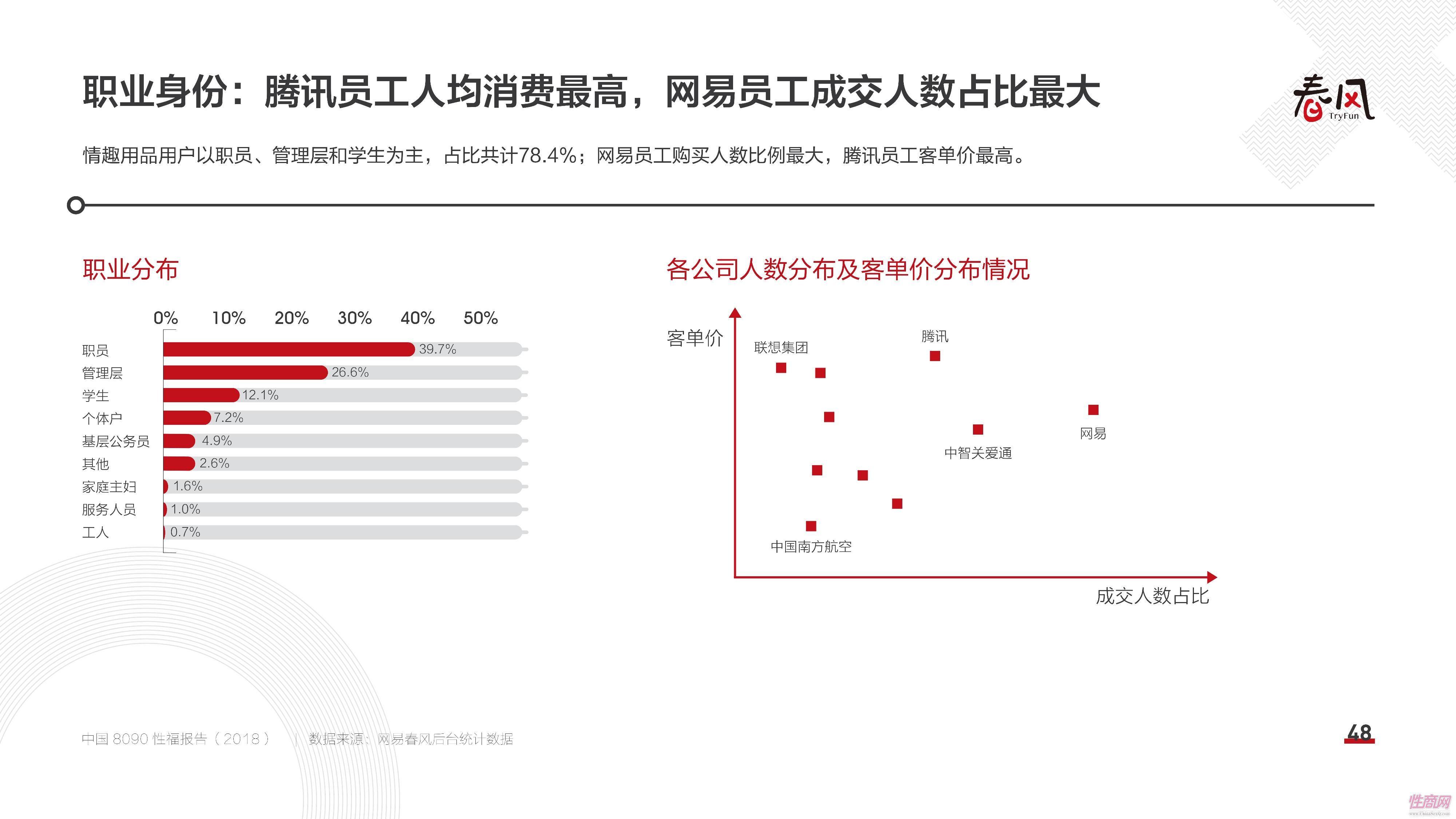 18中国8090性福报告 (47)
