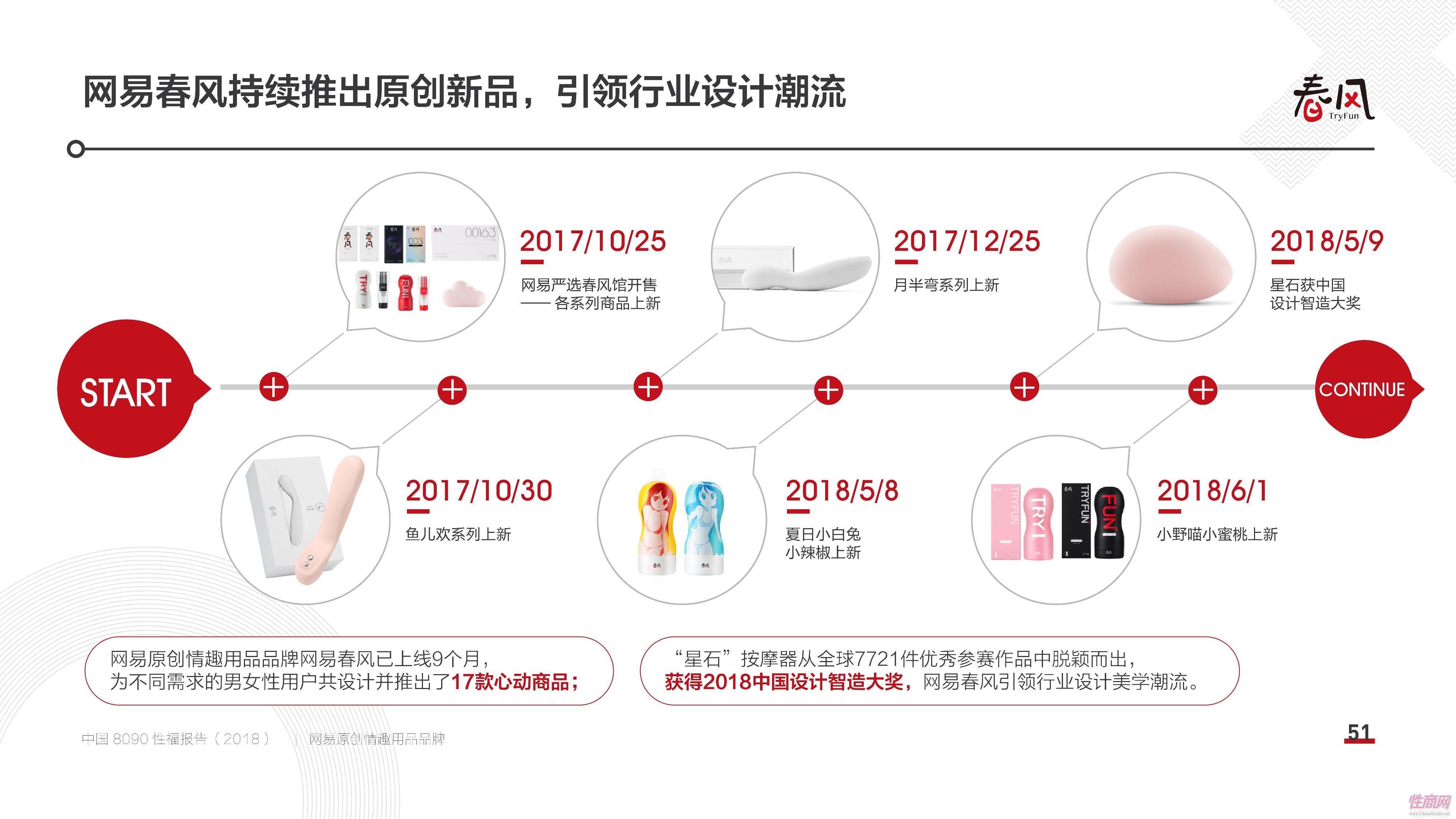 18中国8090性福报告 (50)