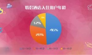 七夕节情侣酒店火热,中老年用户占了8%